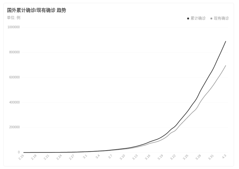 新冠病毒确诊人数趋势图